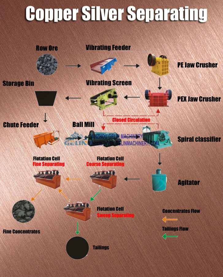 Copper & Silver ore process flowchart