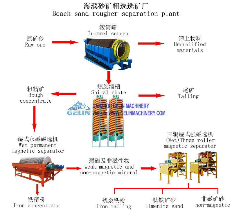 Magnetic iron ore process plant