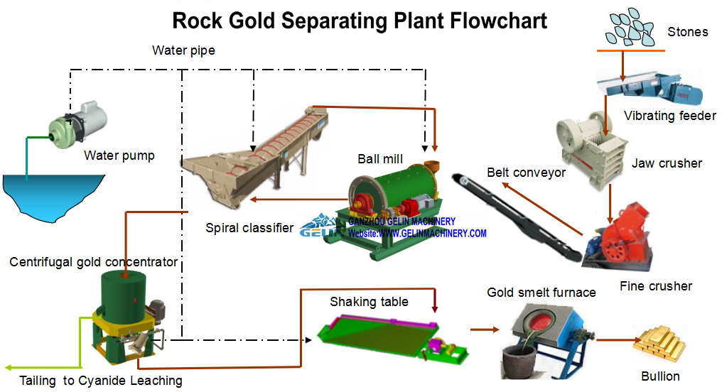 Rock gold process flowchart
